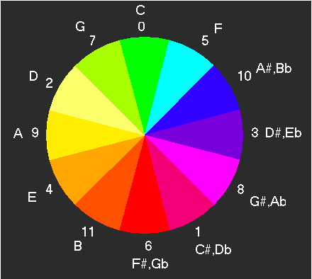 (T-T1) Introduction to the Jordan Chromatic System